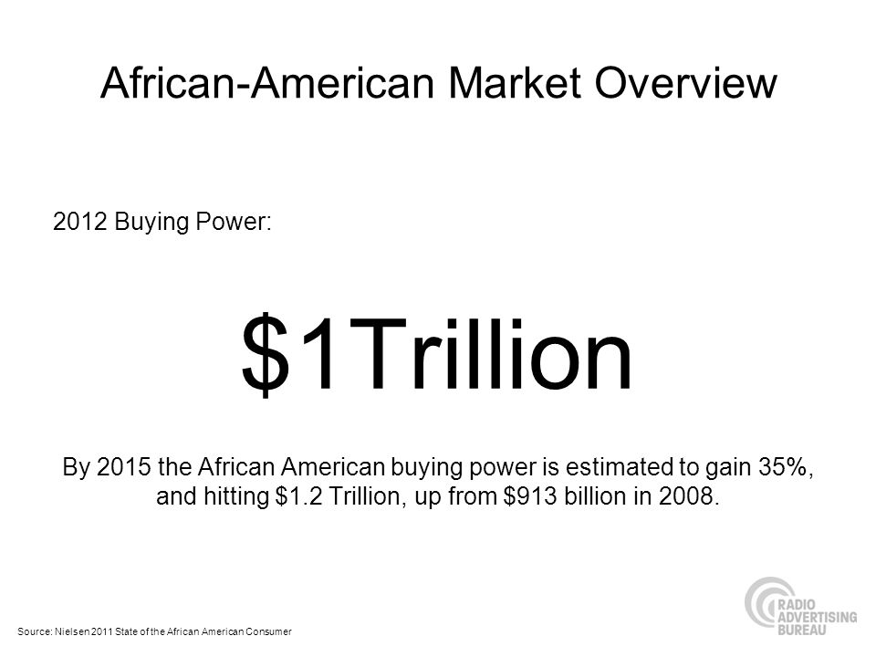 African-American Market Overview 2012 Buying Power: $1Trillion By 2015 the African American buying power is estimated to gain 35%, and hitting $1.2 Trillion, up from $913 billion in 2008.