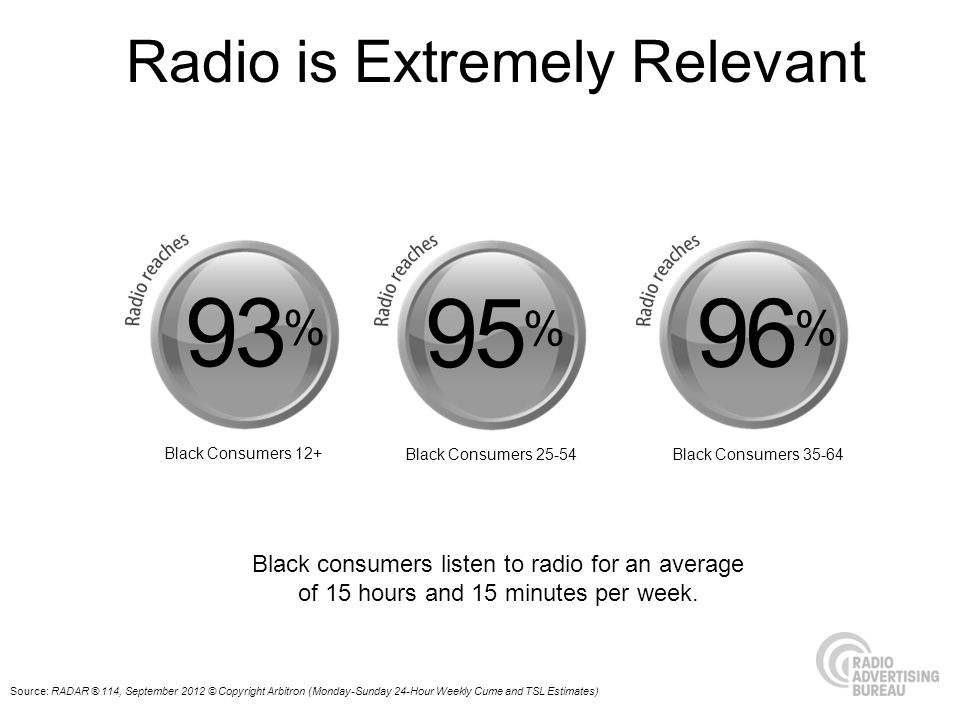 Source: RADAR ® 114, September 2012 © Copyright Arbitron (Monday-Sunday 24-Hour Weekly Cume and TSL Estimates) 93 % 95 % 96 % Black Consumers 12+ Black Consumers 25-54Black Consumers 35-64 Radio is Extremely Relevant Black consumers listen to radio for an average of 15 hours and 15 minutes per week.