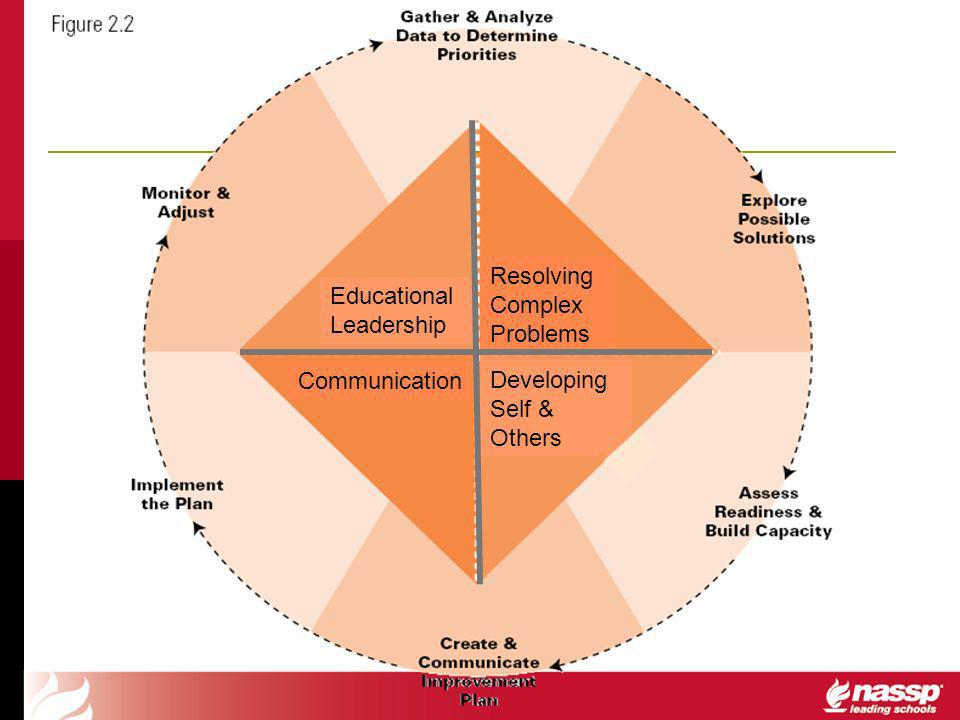 Resolving Complex Problems Communication Developing Self & Others Educational Leadership