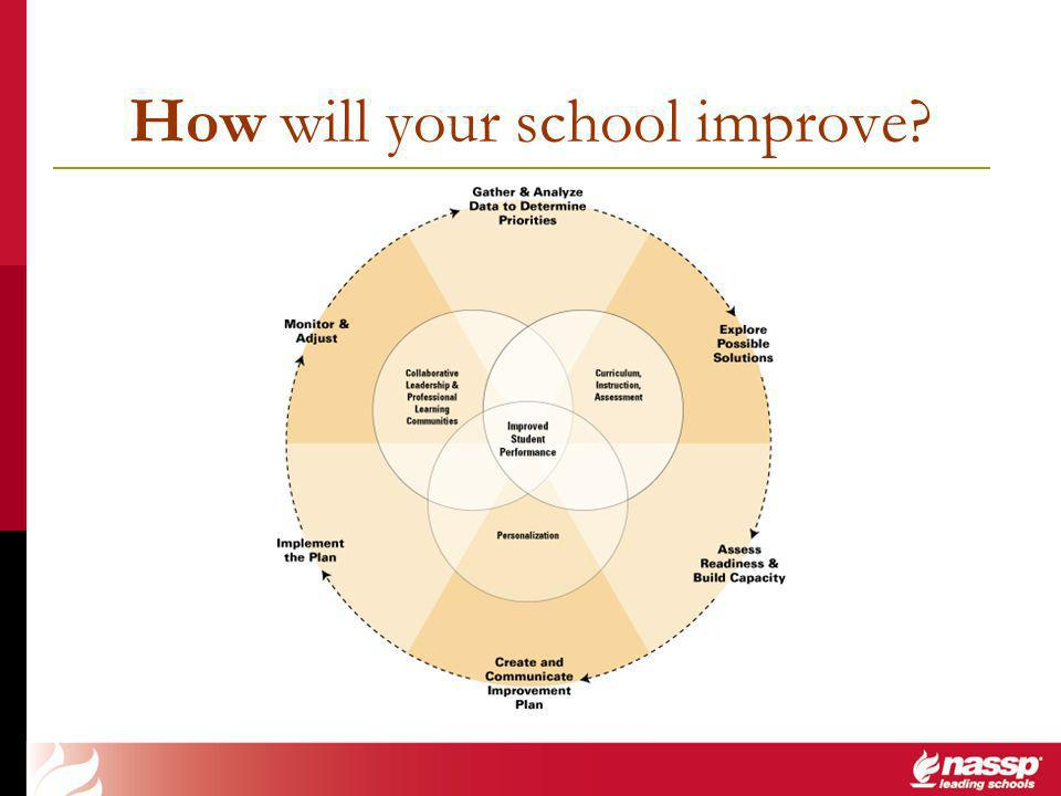 How will your school improve