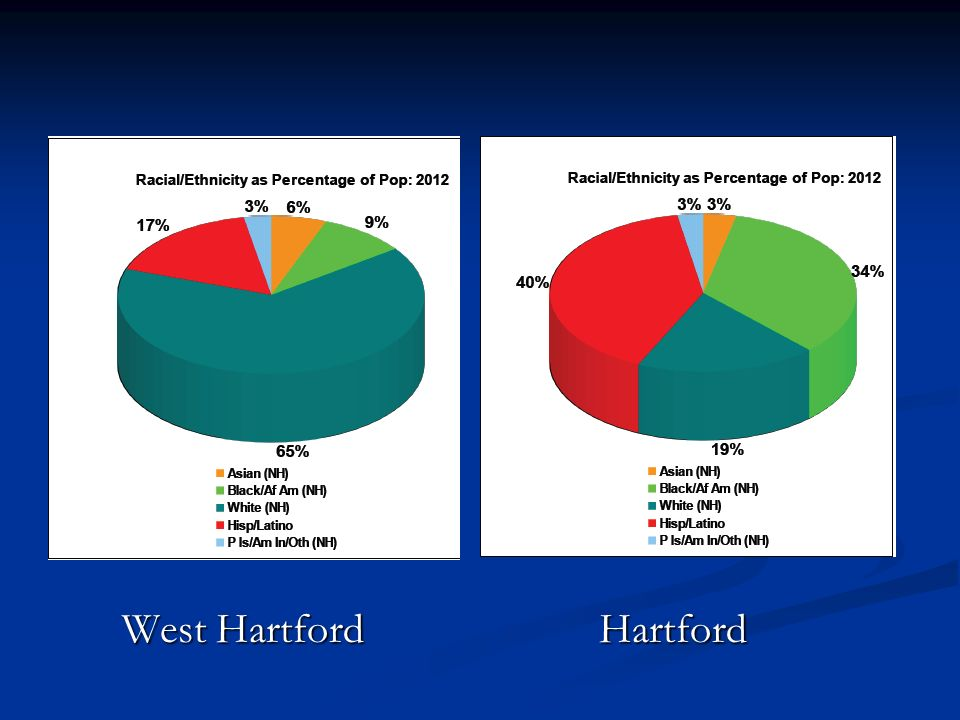 West Hartford Hartford West Hartford Hartford