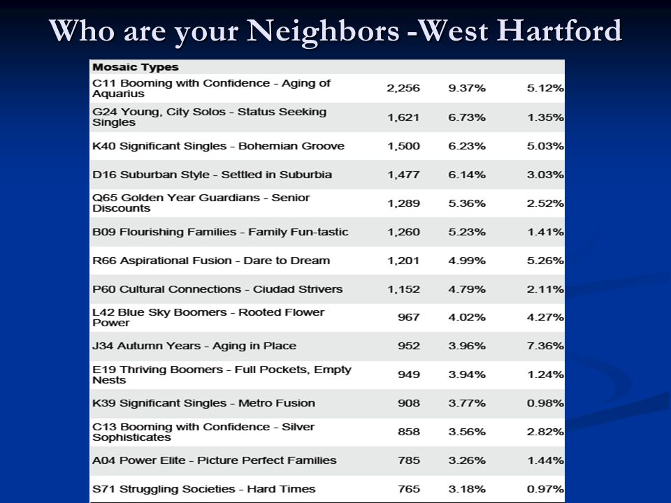 Who are your Neighbors -West Hartford