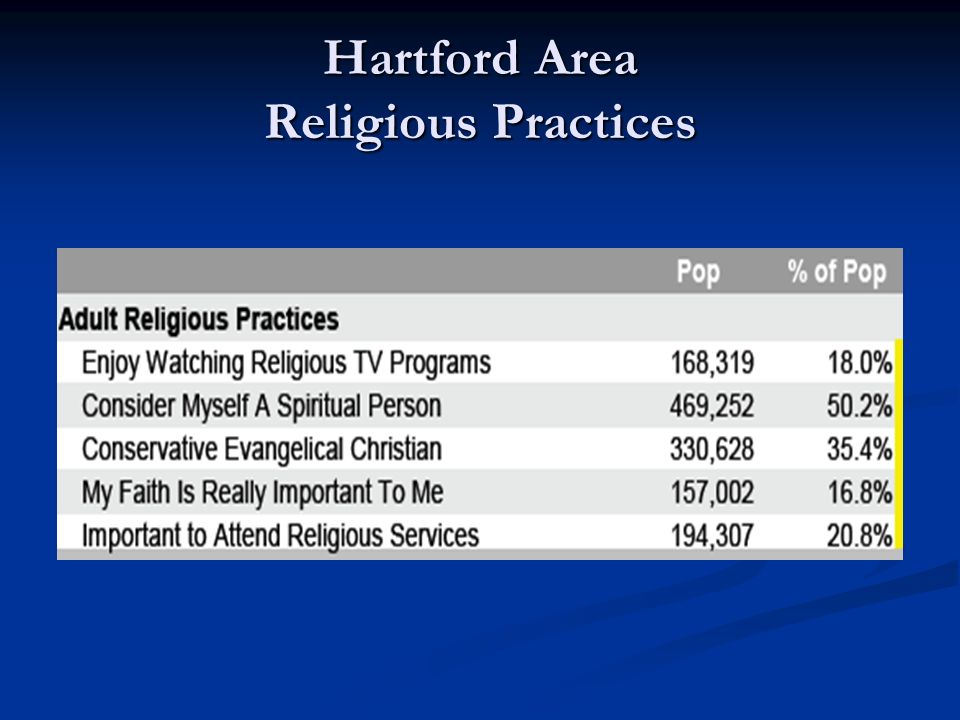 Hartford Area Religious Practices
