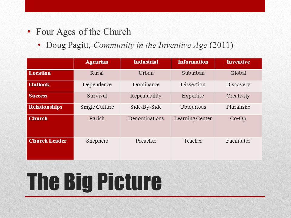 The Big Picture Four Ages of the Church Doug Pagitt, Community in the Inventive Age (2011) AgrarianIndustrialInformationInventive LocationRuralUrbanSuburbanGlobal OutlookDependenceDominanceDissectionDiscovery SuccessSurvivalRepeatabilityExpertiseCreativity RelationshipsSingle CultureSide-By-SideUbiquitousPluralistic ChurchParishDenominationsLearning CenterCo-Op Church LeaderShepherdPreacherTeacherFacilitator