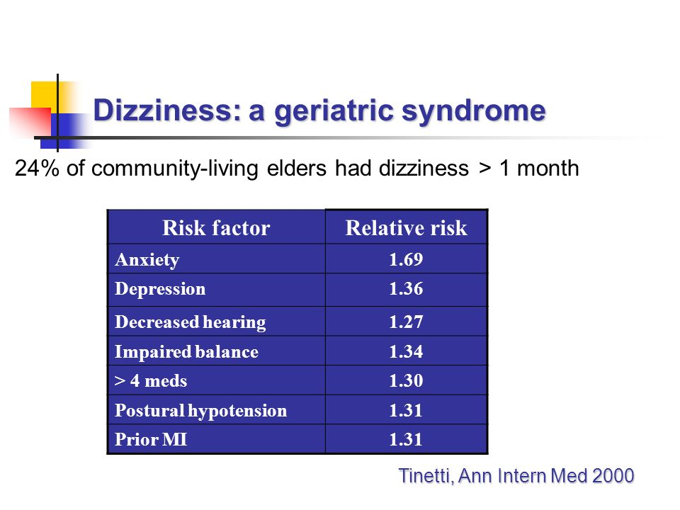 Dizziness: a geriatric syndrome 24% of community-living elders had dizziness > 1 month Risk factorRelative risk Anxiety1.69 Depression1.36 Decreased hearing1.27 Impaired balance1.34 > 4 meds1.30 Postural hypotension1.31 Prior MI1.31 Tinetti, Ann Intern Med 2000