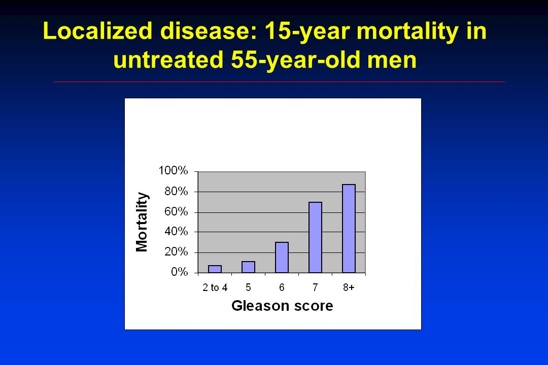 Localized disease: 15-year mortality in untreated 55-year-old men