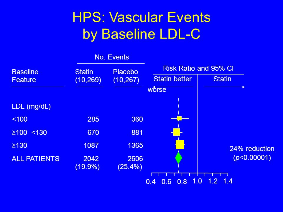 Baseline Feature LDL (mg/dL) <100 100 <130 130 ALL PATIENTS Statin Placebo (10,269) (10,267) 285 360 670 881 10871365 20422606 (19.9%) (25.4%) 0.40.60.8 1.01.21.4 24% reduction (p<0.00001) HPS: Vascular Events by Baseline LDL-C Risk Ratio and 95% Cl Statin better Statin worse No.