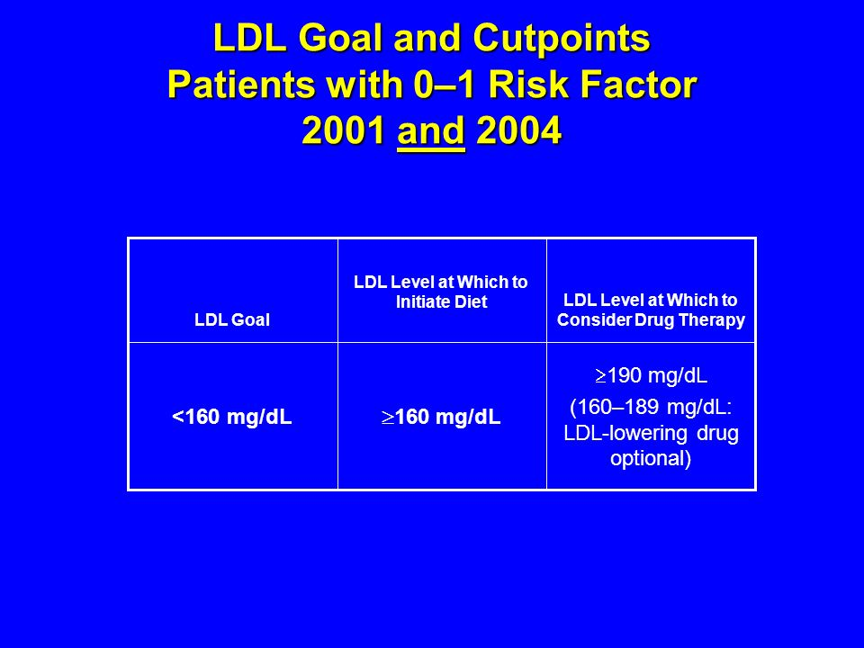 LDL Goal and Cutpoints Patients with 0–1 Risk Factor 2001 and 2004 190 mg/dL (160–189 mg/dL: LDL-lowering drug optional) 160 mg/dL <160 mg/dL LDL Level at Which to Consider Drug Therapy LDL Level at Which to Initiate Diet LDL Goal
