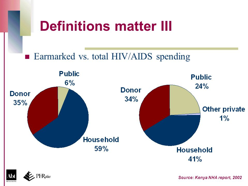 Definitions matter III Earmarked vs. total HIV/AIDS spending Source: Kenya NHA report, 2002