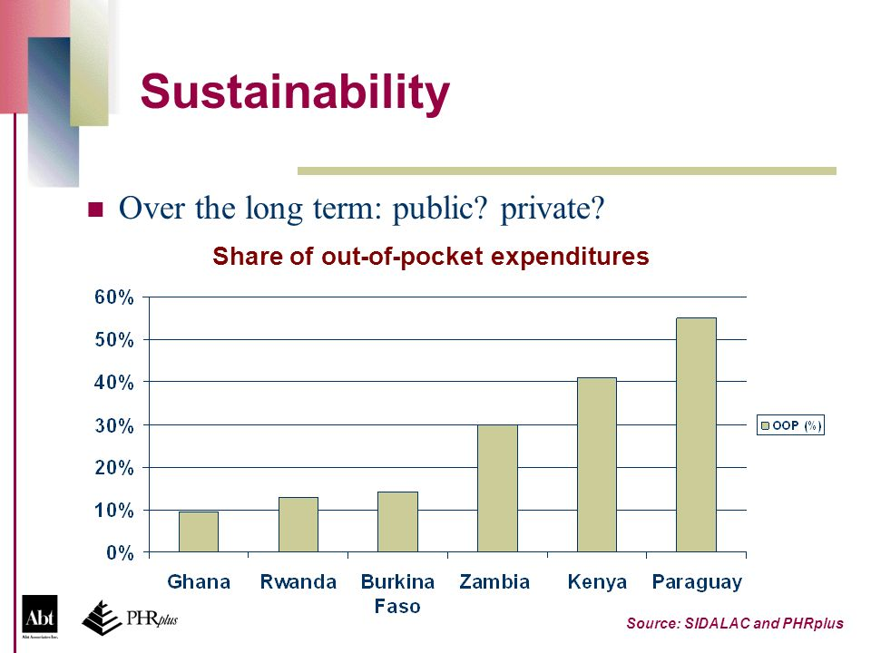 Sustainability Over the long term: public. private.