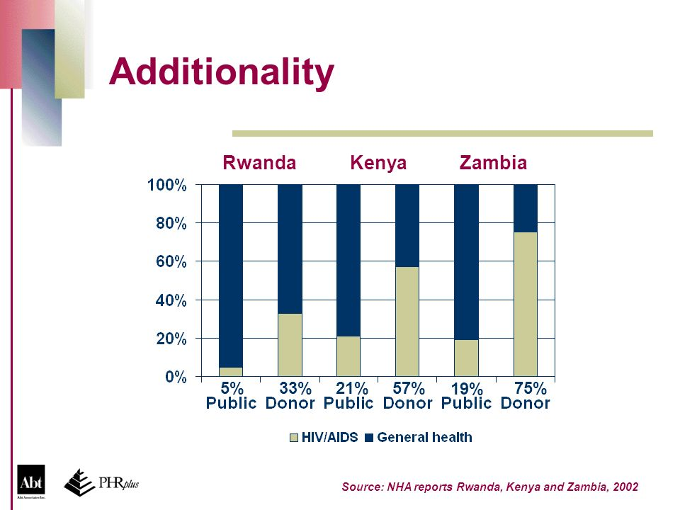 Additionality Source: NHA reports Rwanda, Kenya and Zambia, 2002 RwandaKenyaZambia 19% 75%5%21%33%57%
