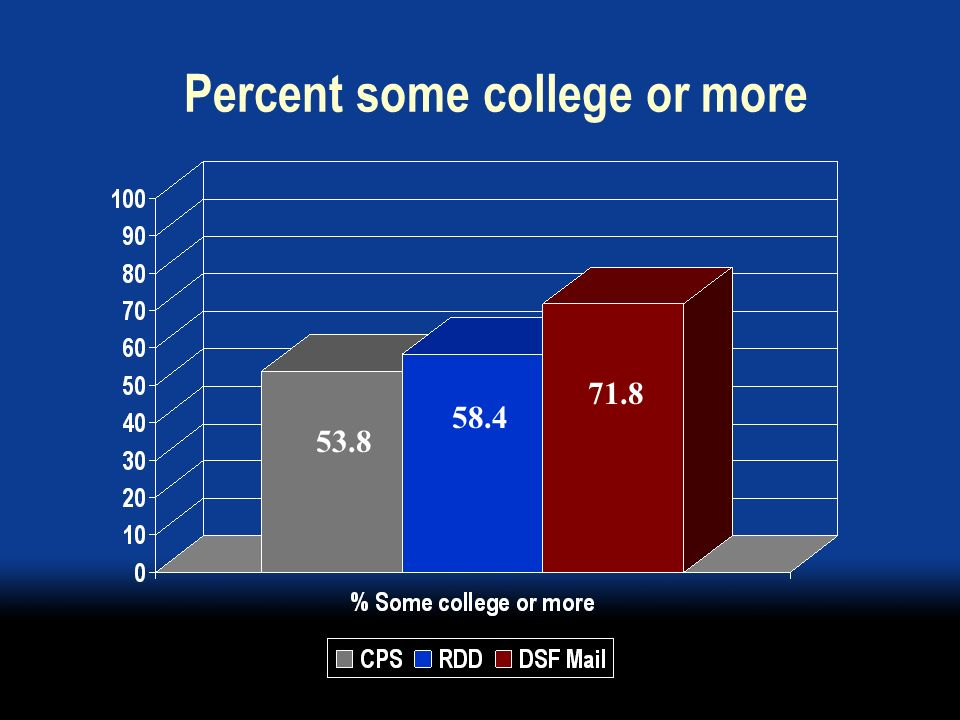 Percent some college or more 58.4 71.8 53.8