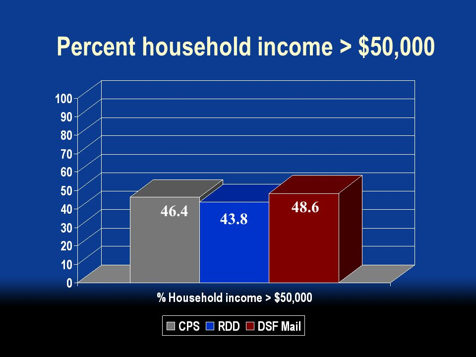 Percent household income > $50,000 43.8 48.6 46.4