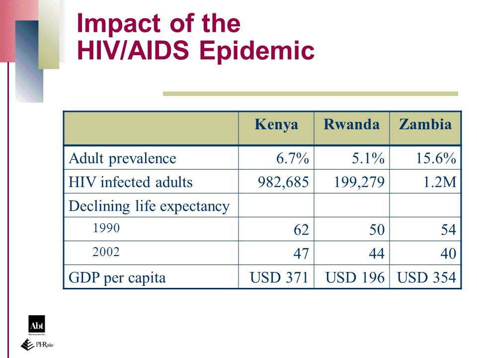 Impact of the HIV/AIDS Epidemic KenyaRwandaZambia Adult prevalence6.7%5.1%15.6% HIV infected adults982,685199,2791.2M Declining life expectancy 1990 625054 2002 474440 GDP per capitaUSD 371USD 196USD 354