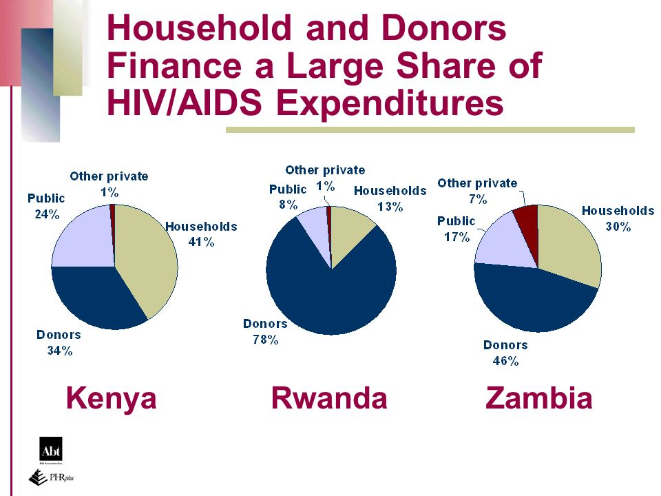 Household and Donors Finance a Large Share of HIV/AIDS Expenditures KenyaRwandaZambia