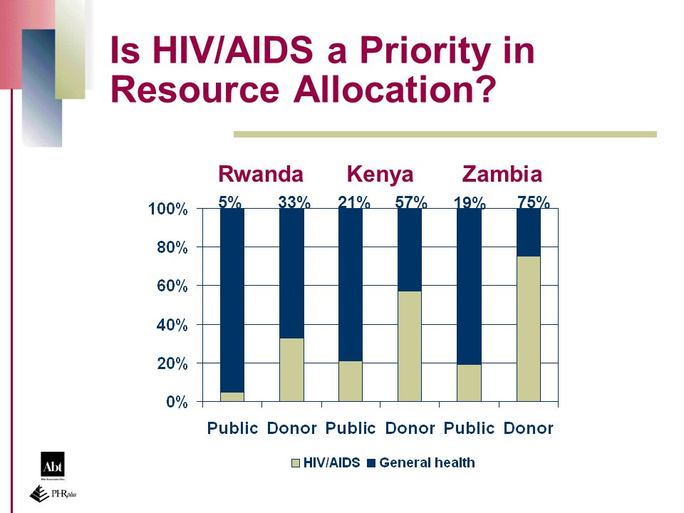 19% 75% Is HIV/AIDS a Priority in Resource Allocation 5%21%33%57% RwandaKenyaZambia