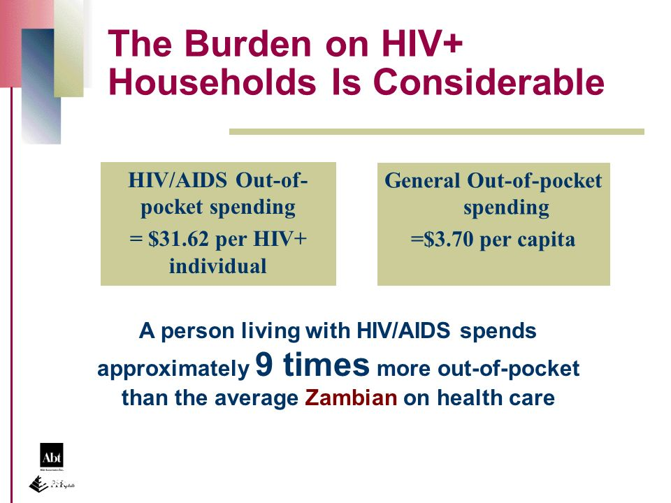 The Burden on HIV+ Households Is Considerable Preliminary results A person living with HIV/AIDS spends approximately 9 times more out-of-pocket than the average Zambian on health care General Out-of-pocket spending =$3.70 per capita HIV/AIDS Out-of- pocket spending = $31.62 per HIV+ individual