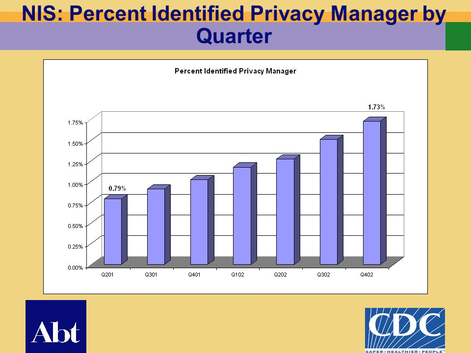 17 NIS: Percent Identified Privacy Manager by Quarter