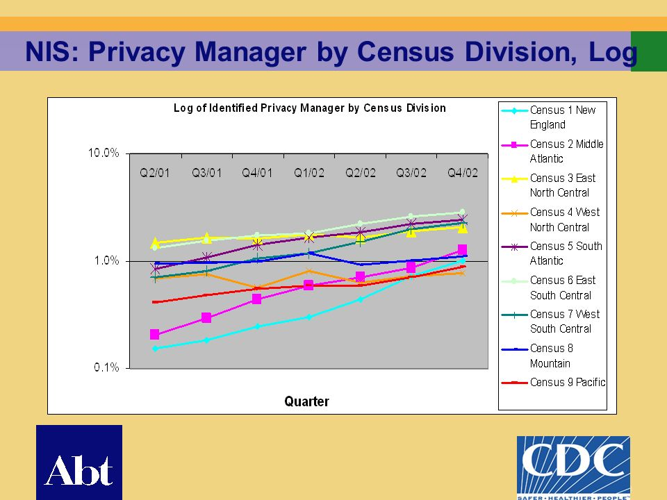 20 NIS: Privacy Manager by Census Division, Log