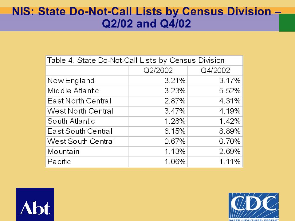 24 NIS: State Do-Not-Call Lists by Census Division – Q2/02 and Q4/02