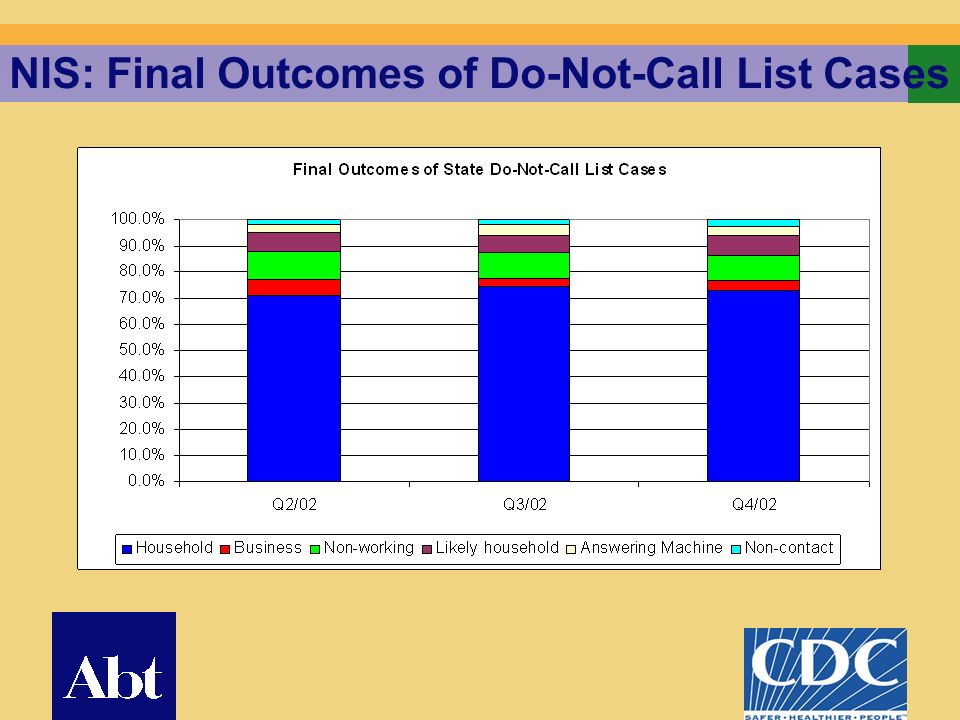 25 NIS: Final Outcomes of Do-Not-Call List Cases