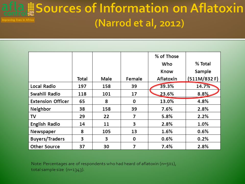 Note: Percentages are of respondents who had heard of aflatoxin (n=501), total sample size (n=1343).