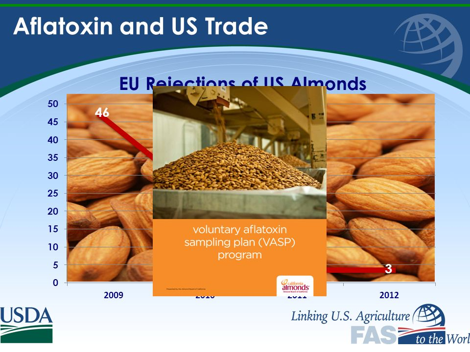 Aflatoxin and US Trade 46 23 33