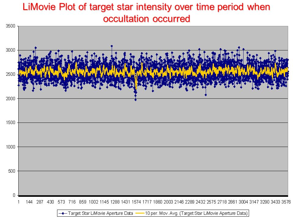 LiMovie Plot of target star intensity over time period when occultation occurred