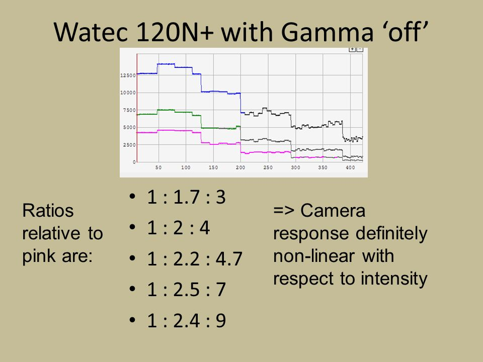 Watec 120N+ with Gamma off 1 : 1.7 : 3 1 : 2 : 4 1 : 2.2 : 4.7 1 : 2.5 : 7 1 : 2.4 : 9 Ratios relative to pink are: => Camera response definitely non-linear with respect to intensity