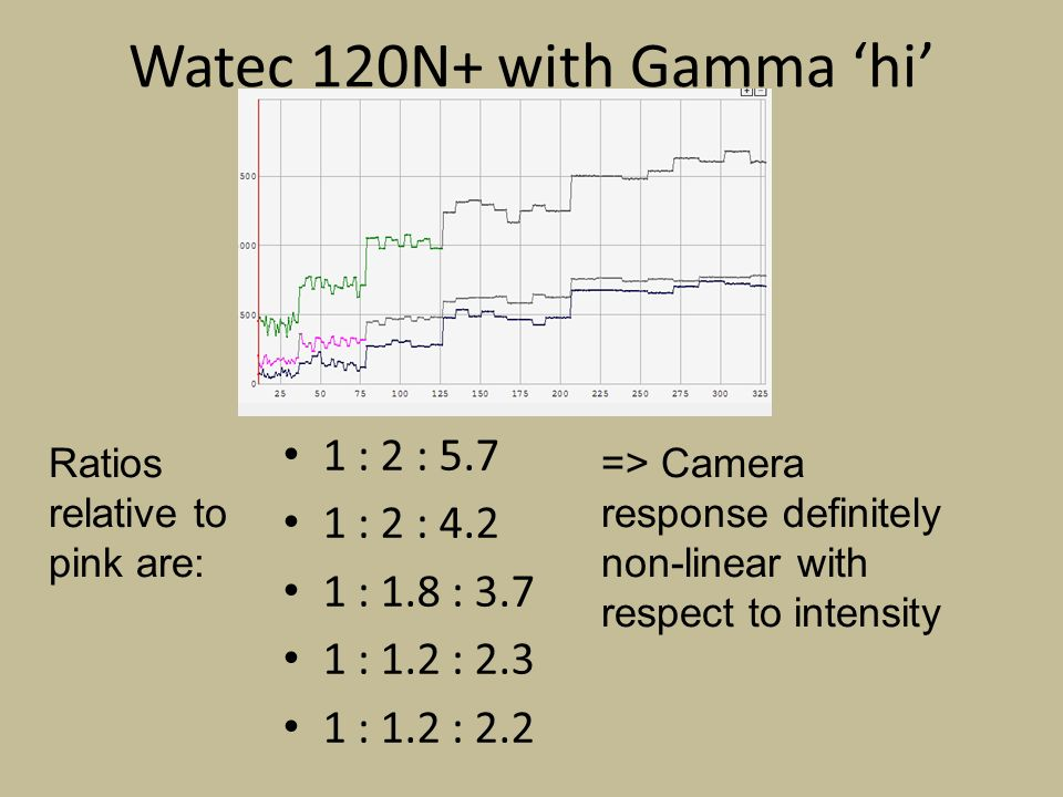 Watec 120N+ with Gamma hi 1 : 2 : 5.7 1 : 2 : 4.2 1 : 1.8 : 3.7 1 : 1.2 : 2.3 1 : 1.2 : 2.2 Ratios relative to pink are: => Camera response definitely non-linear with respect to intensity