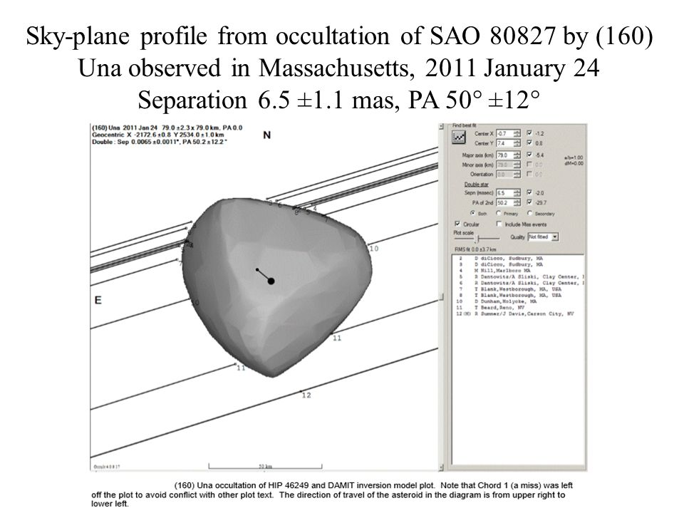 Sky-plane profile from occultation of SAO 80827 by (160) Una observed in Massachusetts, 2011 January 24 Separation 6.5 ±1.1 mas, PA 50 ±12