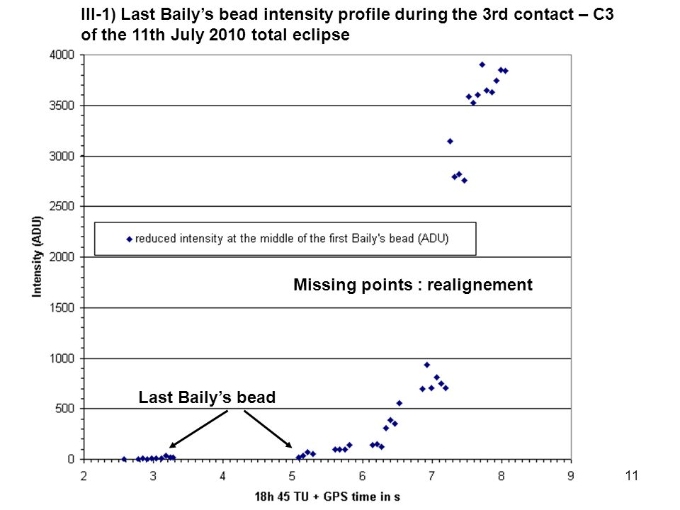 11 III-1) Last Bailys bead intensity profile during the 3rd contact – C3 of the 11th July 2010 total eclipse Missing points : realignement Last Bailys bead