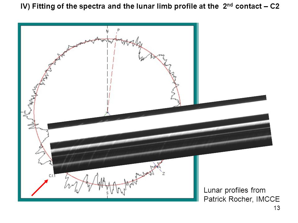 13 IV) Fitting of the spectra and the lunar limb profile at the 2 nd contact – C2 Lunar profiles from Patrick Rocher, IMCCE