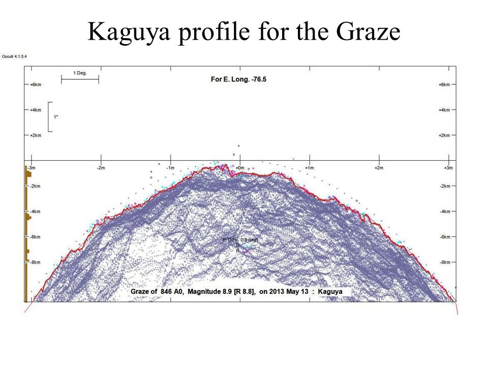 Kaguya profile for the Graze