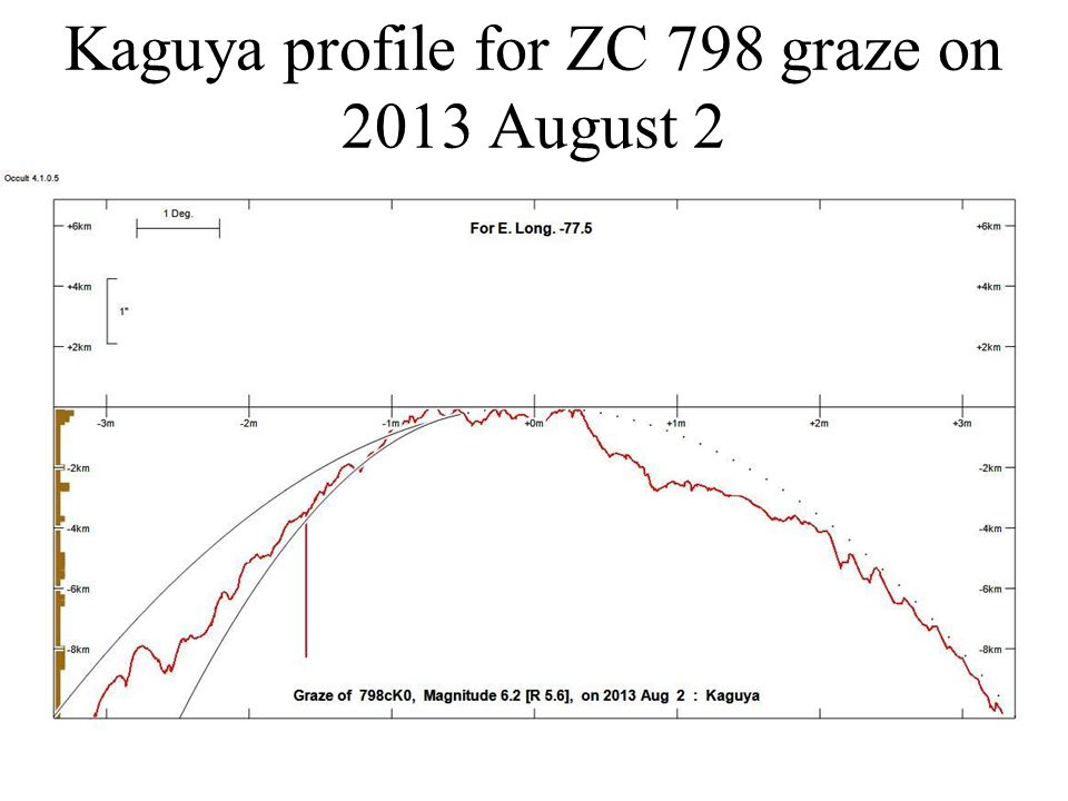 Kaguya profile for ZC 798 graze on 2013 August 2