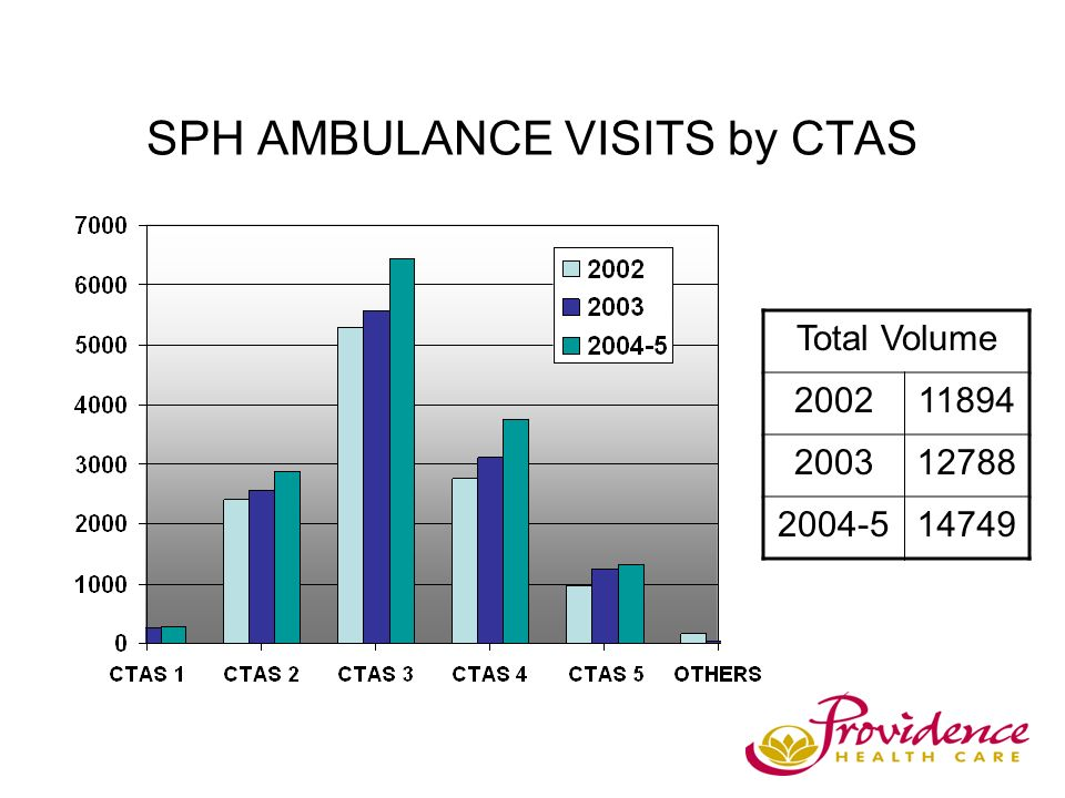 SPH AMBULANCE VISITS by CTAS Total Volume 200211894 200312788 2004-514749