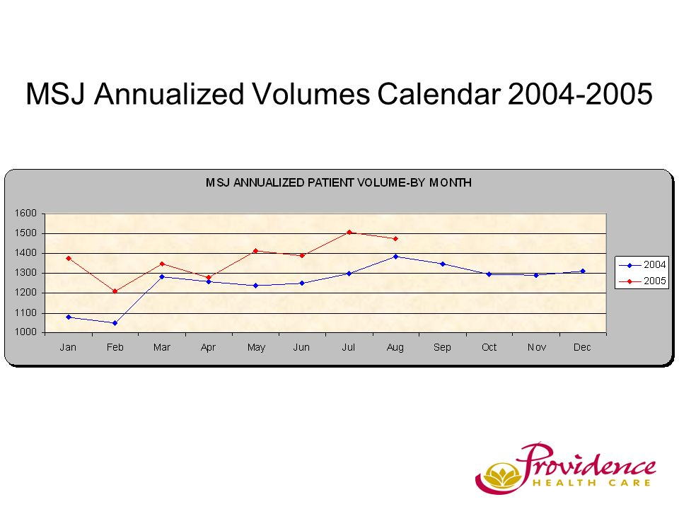 MSJ Annualized Volumes Calendar 2004-2005