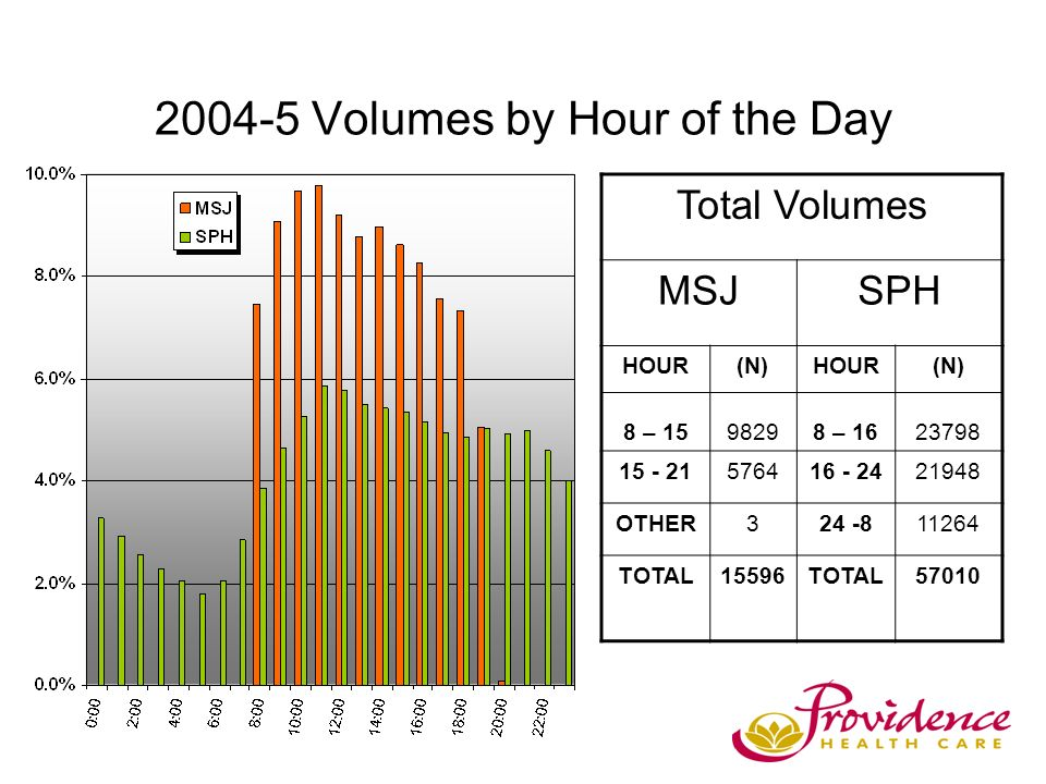 2004-5 Volumes by Hour of the Day Total Volumes MSJSPH HOUR 8 – 15 (N) 9829 HOUR 8 – 16 (N) 23798 15 - 21576416 - 2421948 OTHER324 -811264 TOTAL15596TOTAL57010