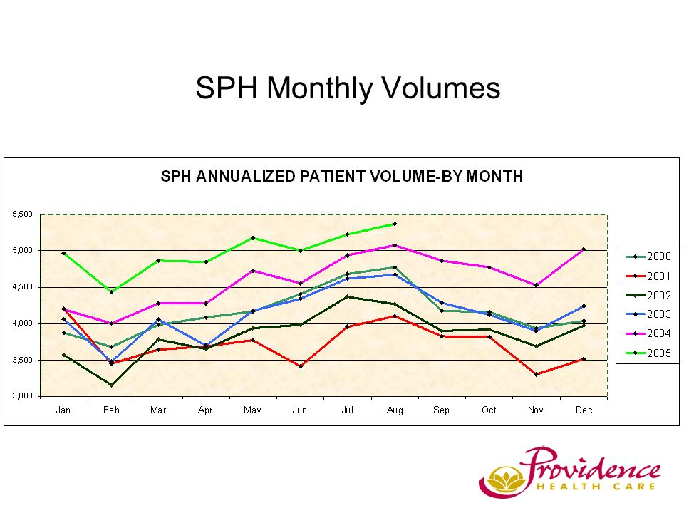 SPH Monthly Volumes