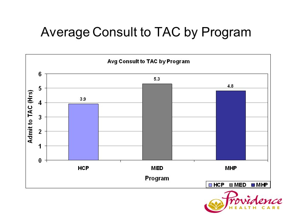 Average Consult to TAC by Program