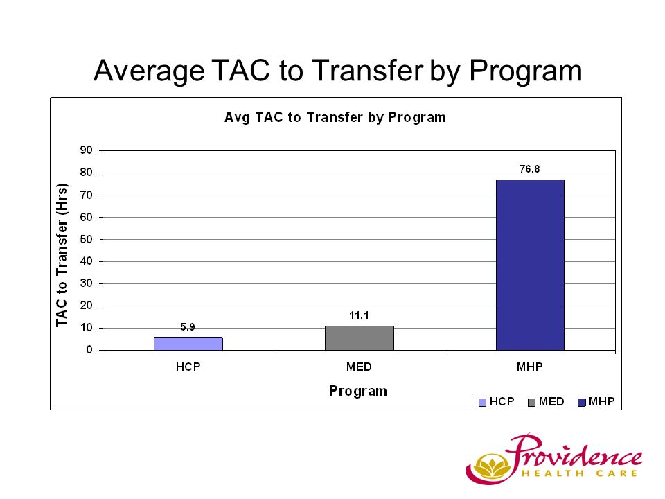 Average TAC to Transfer by Program