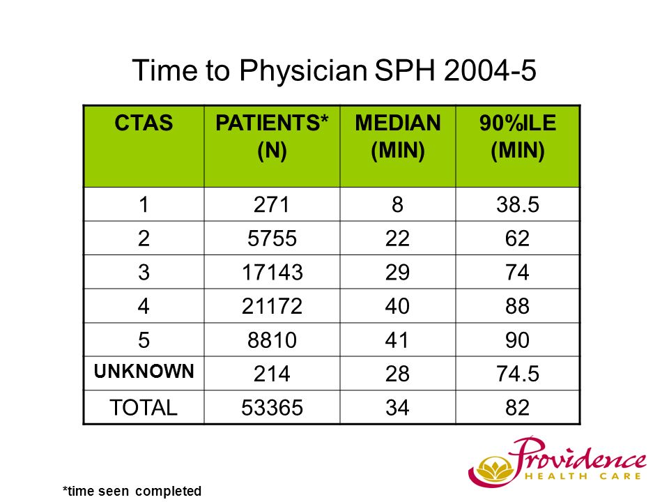 Time to Physician SPH 2004-5 CTASPATIENTS* (N) MEDIAN (MIN) 90%ILE (MIN) 1271838.5 257552262 3171432974 4211724088 588104190 UNKNOWN 2142874.5 TOTAL533653482 *time seen completed
