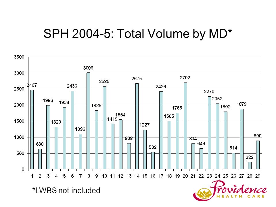 SPH 2004-5: Total Volume by MD* *LWBS not included