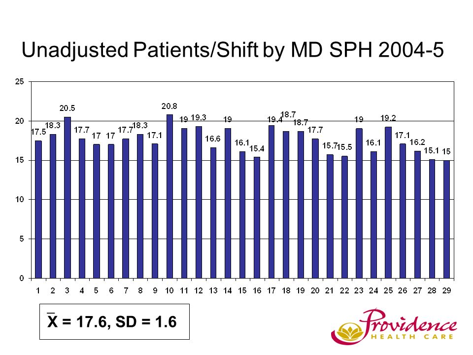 Unadjusted Patients/Shift by MD SPH 2004-5 X = 17.6, SD = 1.6