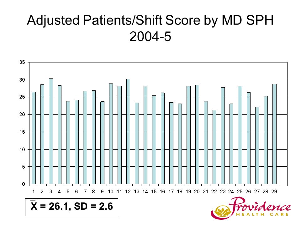 Adjusted Patients/Shift Score by MD SPH 2004-5 X = 26.1, SD = 2.6