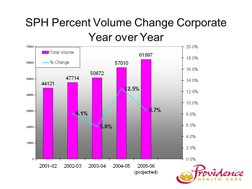 SPH Percent Volume Change Corporate Year over Year