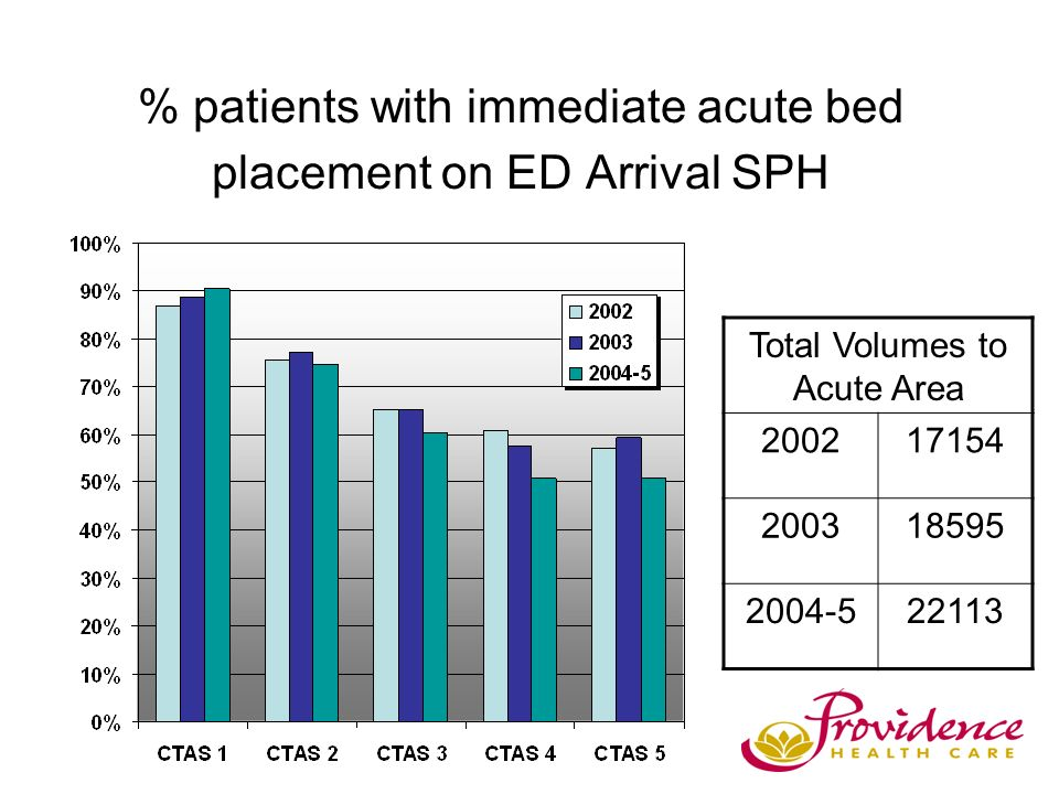 % patients with immediate acute bed placement on ED Arrival SPH Total Volumes to Acute Area 200217154 200318595 2004-522113