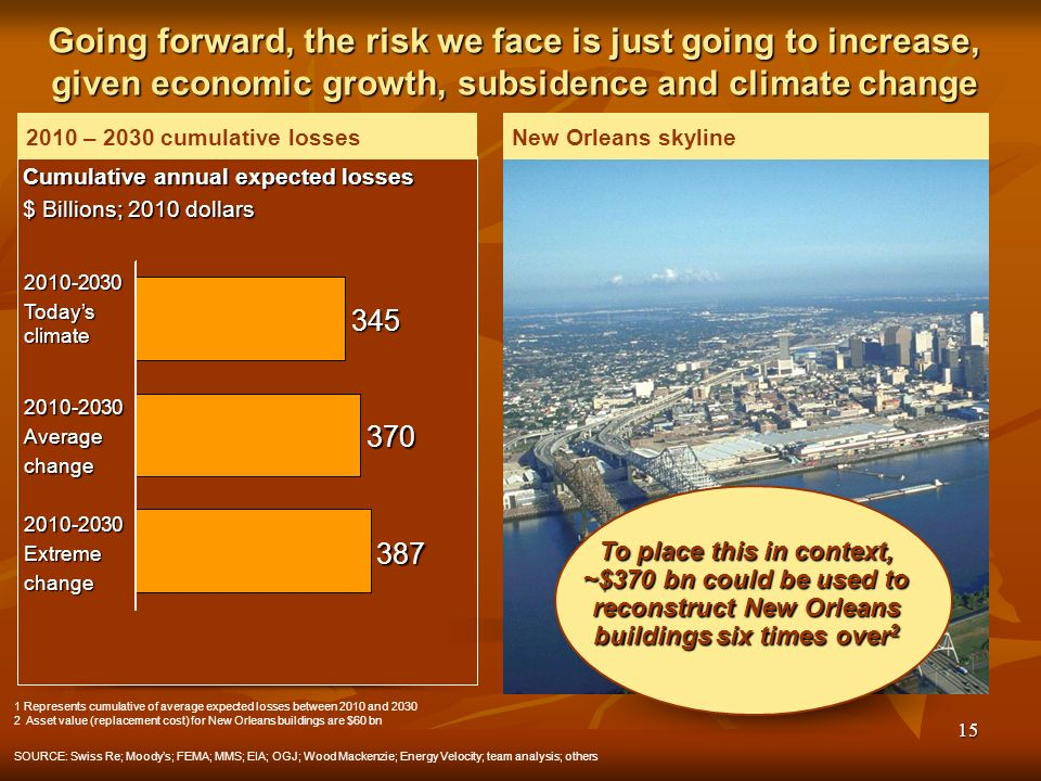 15 New Orleans skyline Going forward, the risk we face is just going to increase, given economic growth, subsidence and climate change 1 Represents cumulative of average expected losses between 2010 and 2030 2Asset value (replacement cost) for New Orleans buildings are $60 bn SOURCE: Swiss Re; Moodys; FEMA; MMS; EIA; OGJ; Wood Mackenzie; Energy Velocity; team analysis; others To place this in context, ~$370 bn could be used to reconstruct New Orleans buildings six times over 2 2010 – 2030 cumulative losses 2010-2030Extremechange 387 2010-2030Averagechange 370 2010-2030 Todays climate 345 Cumulative annual expected losses $ Billions; 2010 dollars