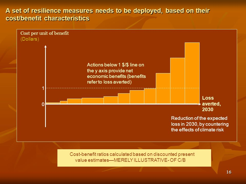 16 A set of resilience measures needs to be deployed, based on their cost/benefit characteristics Cost per unit of benefit (Dollars) Loss averted, 2030 Cost-benefit ratios calculated based on discounted present value estimatesMERELY ILLUSTRATIVE- OF C/B Actions below 1 $/$ line on the y axis provide net economic benefits (benefits refer to loss averted) Reduction of the expected loss in 2030, by countering the effects of climate risk 1 0