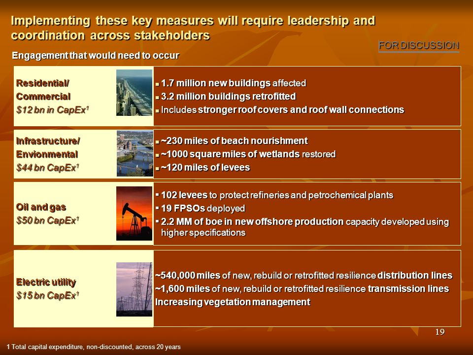 19 Implementing these key measures will require leadership and coordination across stakeholders Engagement that would need to occur 1.7 million new buildings affected 1.7 million new buildings affected 3.2 million buildings retrofitted 3.2 million buildings retrofitted Includes stronger roof covers and roof wall connections Includes stronger roof covers and roof wall connections ~230 miles of beach nourishment ~230 miles of beach nourishment ~1000 square miles of wetlands restored ~1000 square miles of wetlands restored ~120 miles of levees ~120 miles of levees 102 levees to protect refineries and petrochemical plants 102 levees to protect refineries and petrochemical plants 19 FPSOs deployed 19 FPSOs deployed 2.2 MM of boe in new offshore production capacity developed using higher specifications 2.2 MM of boe in new offshore production capacity developed using higher specifications ~540,000 miles of new, rebuild or retrofitted resilience distribution lines ~1,600 miles of new, rebuild or retrofitted resilience transmission lines Increasing vegetation management 1 Total capital expenditure, non-discounted, across 20 years FOR DISCUSSION Residential/Commercial $12 bn in CapEx 1 Infrastructure/Envionmental $44 bn CapEx 1 Oil and gas $50 bn CapEx 1 Electric utility $15 bn CapEx 1